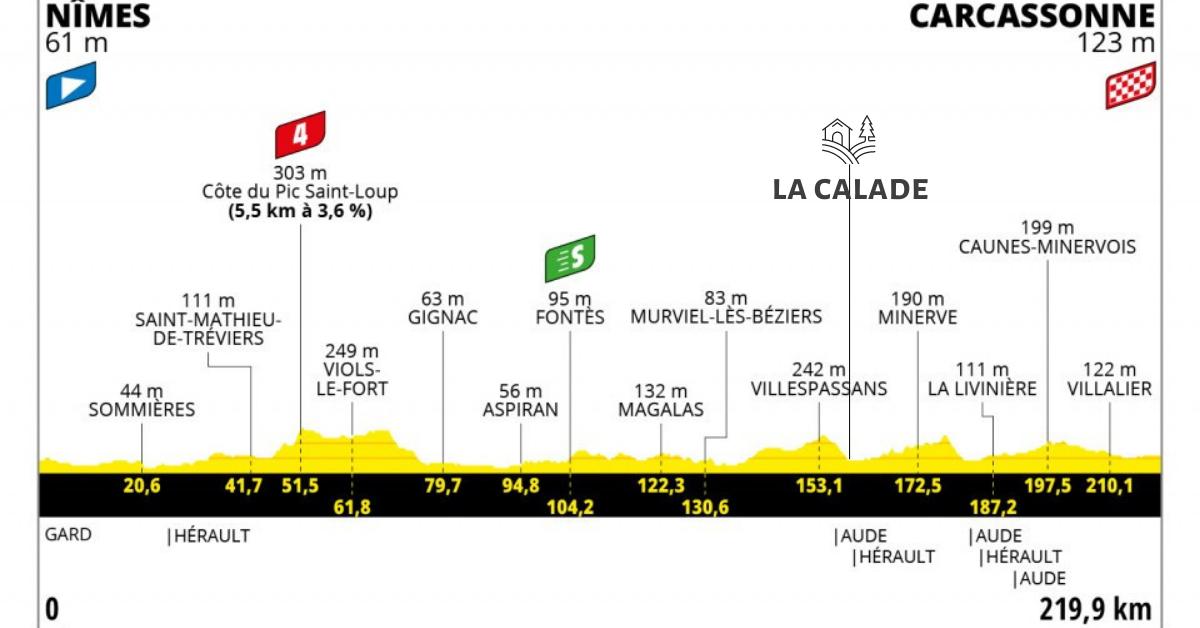 Tour de France 2021 - stage 13